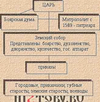 Схема государственного строя