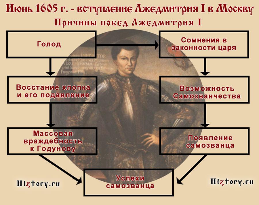 Причины успеха Лжедмитрия I (план-схема)