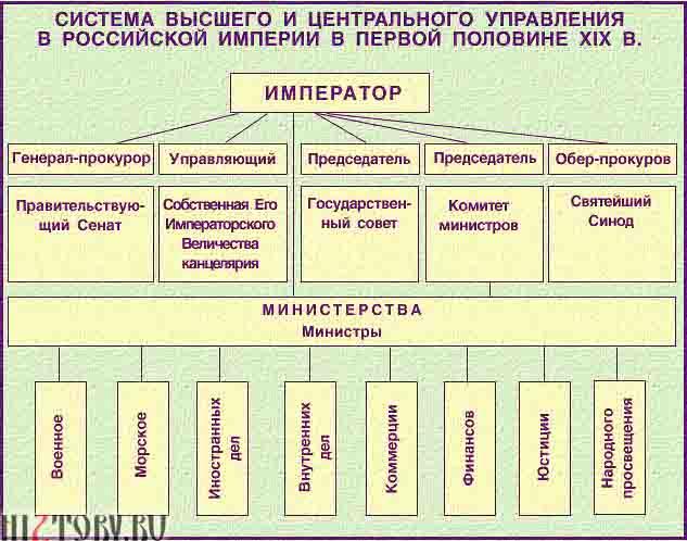 Министерская система управления