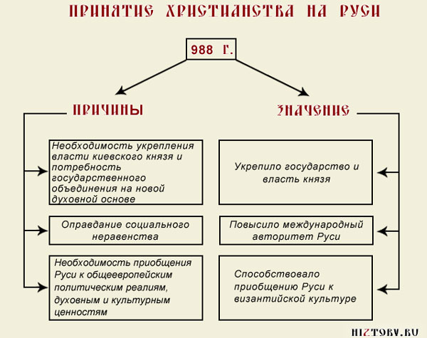 Причины и значение принятия христианства на руси (схема, таблица)