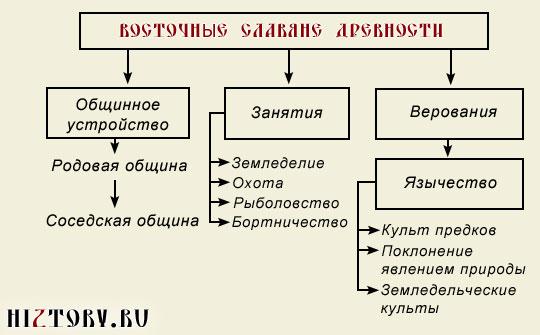 Восточные славяне: хозяйство, устройство общества, религия и быт в краткой схеме-таблице